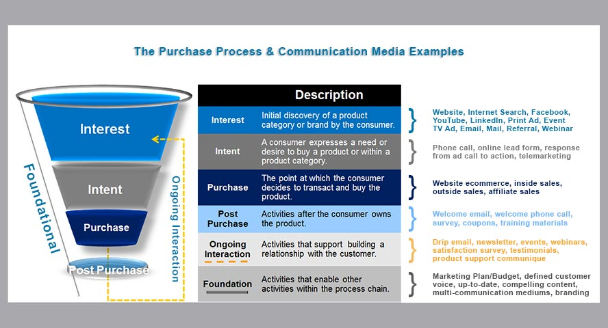 Purchase-Process-Funnel-w-Communication-Media