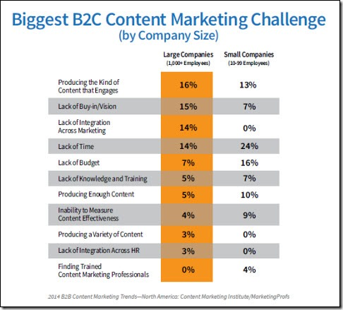 BtoC Challenges Content Marketing